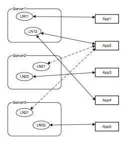 Figure 6: Logical node-application network